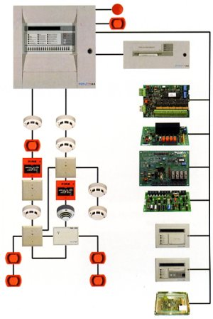 Fire Control System from MDC Electrical, Carlow, Ireland